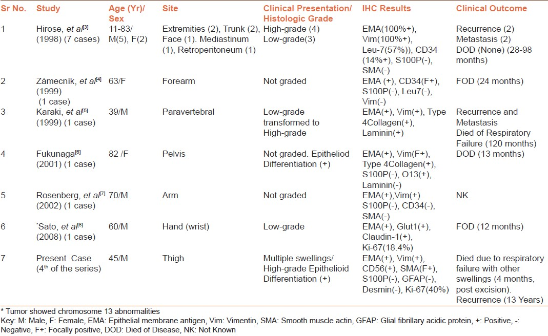 Table 1: Literature Review of Cases Diagnosed as Malignant Peripheral Nerve Sheath tumor with perineurial Differentiation/ Malignant Perineurioma with immunohistochemical results