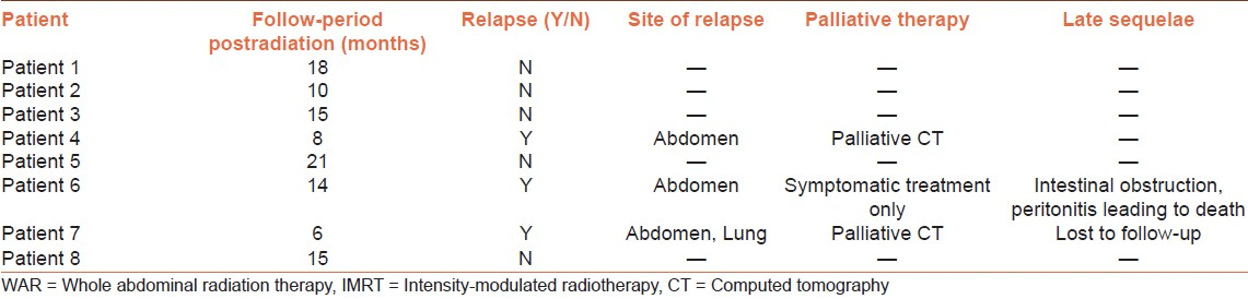Table 3: Showing WAR-IMRT treatment outcome in individual patients
