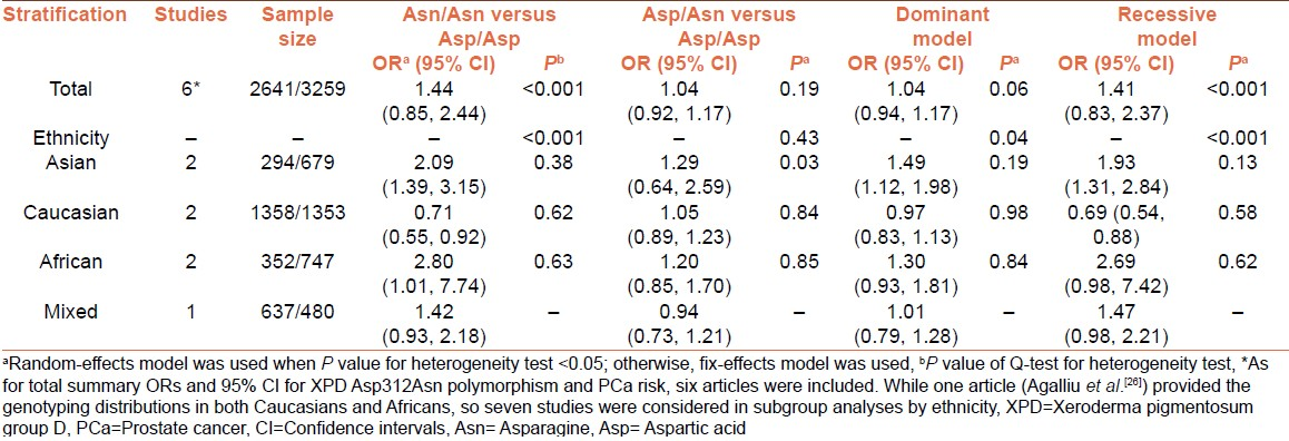 Table 2: Summary odds ratios and 95% confidence intervals of xeroderma pigmentosum group D Asp312Asn polymorphism and prostate cancer risk