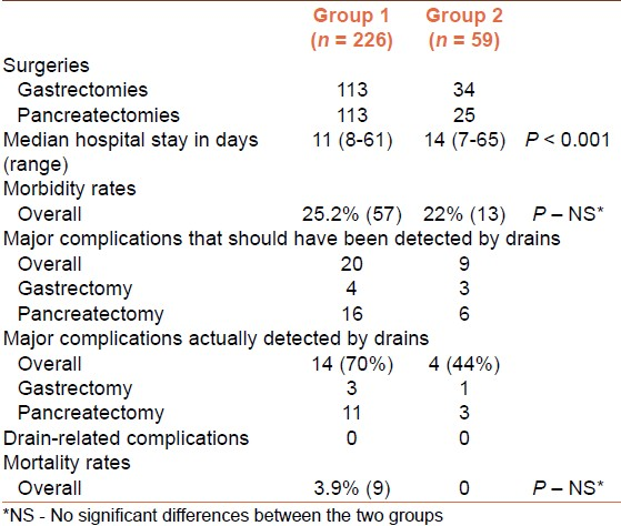 Table 1: Surgical data of the two groups