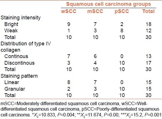 Table 1: Comparison of staining intensity, pattern, and distribution of type IV collagen in oral squamous cell