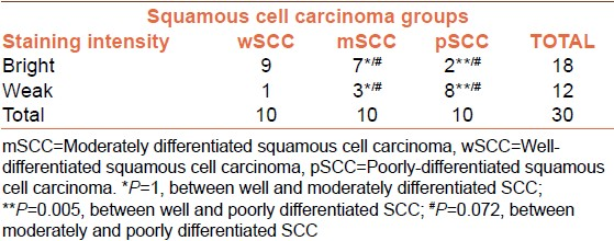 Table 2: Intragroup comparison of staining intensity in different grades of oral squamous cell carcinoma