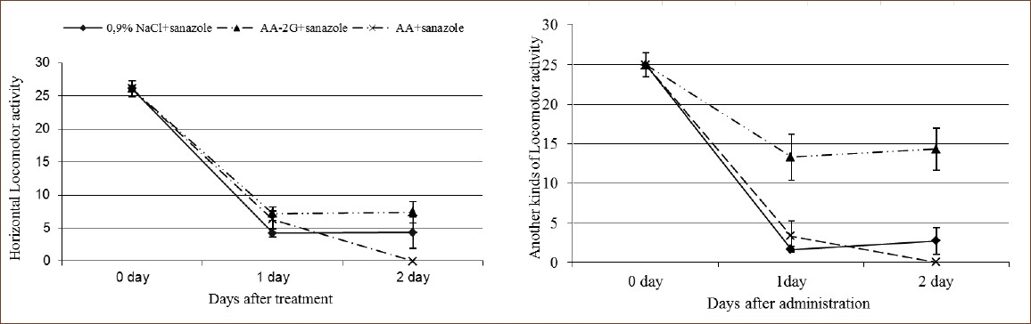 Figure 2: Effect of ascorbic acid glucoside and ascorbic acid on locomotor activity in mice when administered at a single dose of 50 mg/kg 30 min before sanazole treatment at a high (non-therapeutic) dose 2, 1 g\kg orally. Each value represents the mean ± SD for 6 mice.