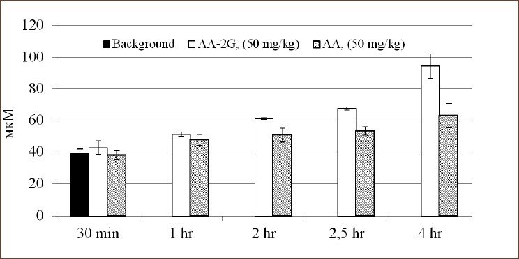 Figure 4: Kinetics of ascorbic acid levels in plasma after administration ascorbic acid glucoside and ascorbic acid at a single dose of 50 mg/kg orally. Each value represents the mean ± SD for 6 mice.