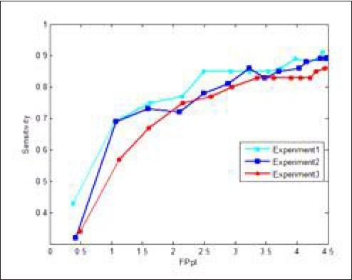 Figure 7: FROC curves obtained in three runs of 10-fold cross validation