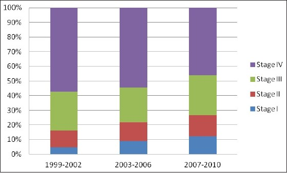 Figure 3: Changed proportion of stage between 1999-2010.