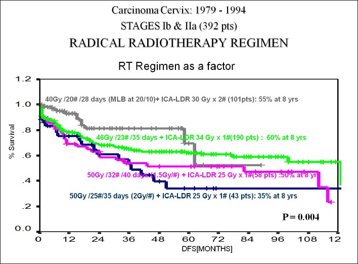 Figure 3: FIGO Ib-IIa undergoing radical radiation therapy, disease-free survival with different radiation regimens as a factor