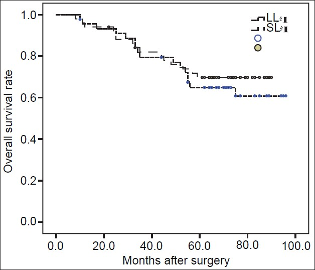 Figure 2: Overall survival rate of SL and LL groups
