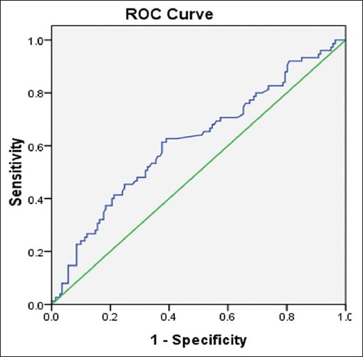 Figure 1: The ROC curves for the proportion of decline in CEA and OR. Serum CEA levels were measured using a Beckman Coulter immunoassay system. The ROC curve was calculated to assess the association between sensitivity and specificity of serum CEA and the OR to chemotherapy in NSCLC patients. The area under the curve is 0.615 (95% CI = 0.535-0.695), and a 5.28% reduction of CEA levels was an appropriate cut-off value in predicting an OR to chemotherapy, with a sensitivity of 61.3% and a specificity of 62.4%
