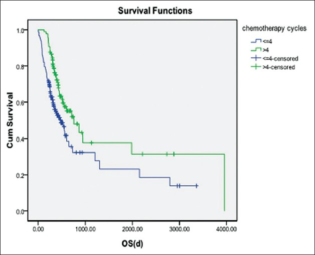Figure 3: The association between OS of patients and the number of chemotherapy cycles. Two hundred fifty-three patients were followed up for OR. The median OS was 473 days. The Kaplan-Meier survival analysis and log-rank test were performed to examine the correlation between OS of patients and the number of chemotherapy cycles. The blue curve indicates <4 chemotherapy cycles, while the green curve indicates ≥4 chemotherapy cycles. The OS in 97 patients with ≥4 chemotherapy cycles was significantly longer than for 156 patients with <4 chemotherapy cycles (log-rank test, <i>P</i> = 0.030)