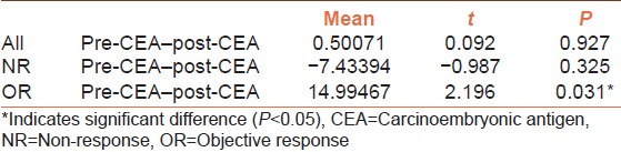Table 2: The relationship between basal levels of CEA and chemotherapy