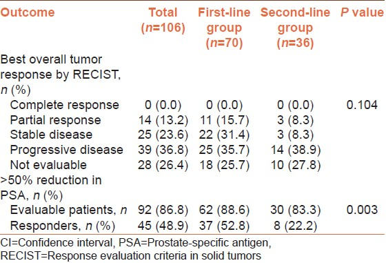 Table 2: Responses of serum prostate-specific antigen and measurable disease to docetaxel plus prednisolone chemotherapy