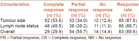 Table 3: Treatment response in oral squamous cell carcinoma patients (<i>n</i>=97)