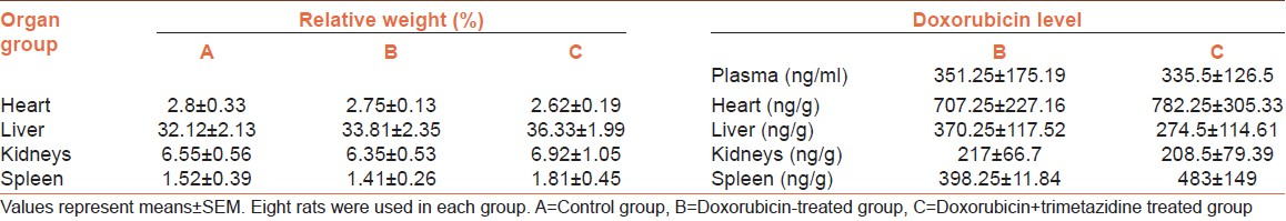 Table 1: Relative organ weight and doxorubicin levels in different organs