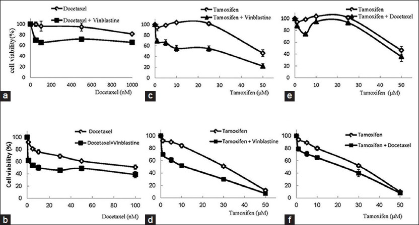 Combination therapy increases the efficacy of docetaxel, vinblastine