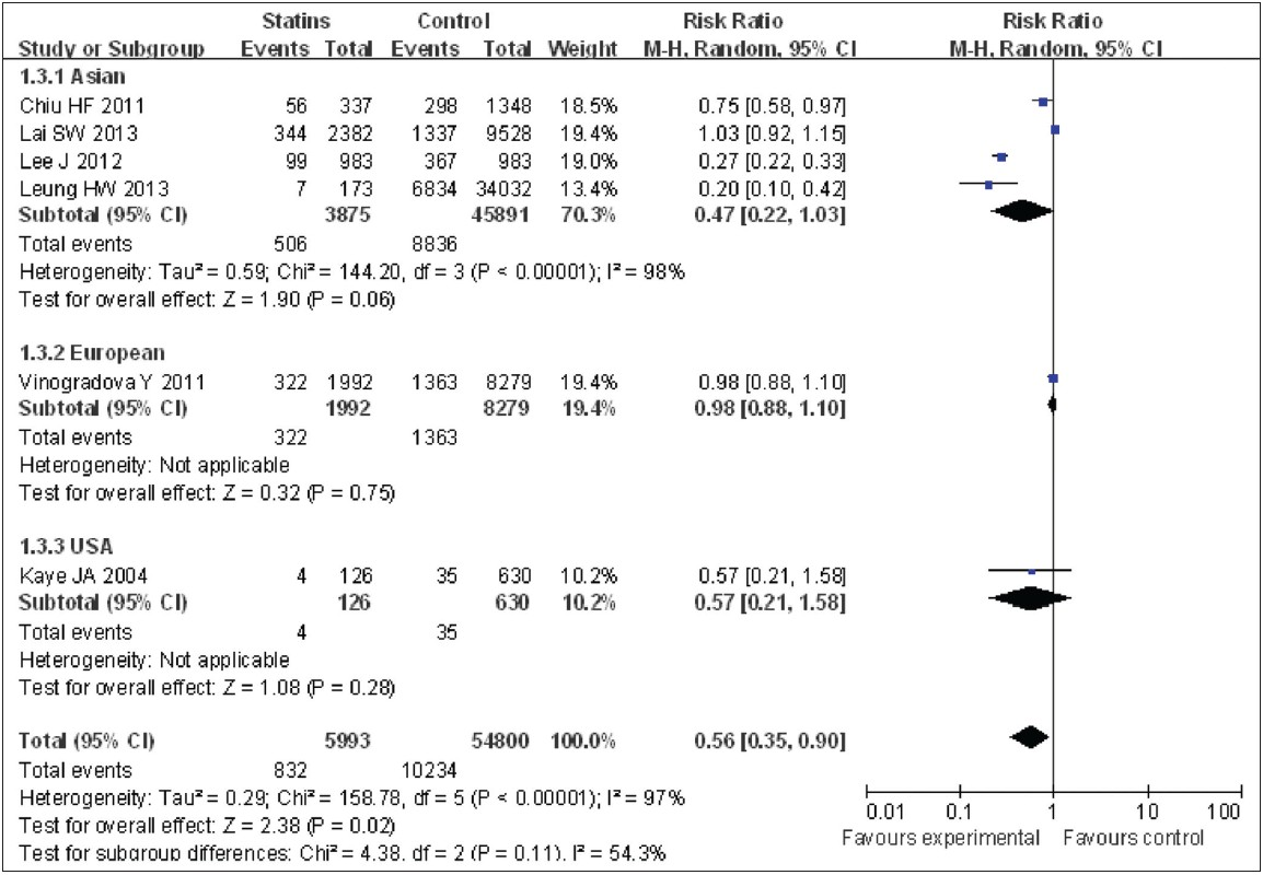 Figure 4: Subgroup meta analysis of different areas of statins use and gastric cancer