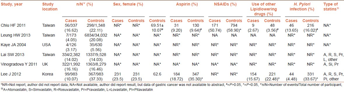 Table 1: Baseline characteristics for included case control studies