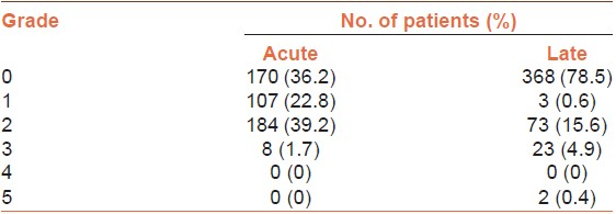 Table 3: Acute and late genitourinary toxicity, <i>N</i>=469