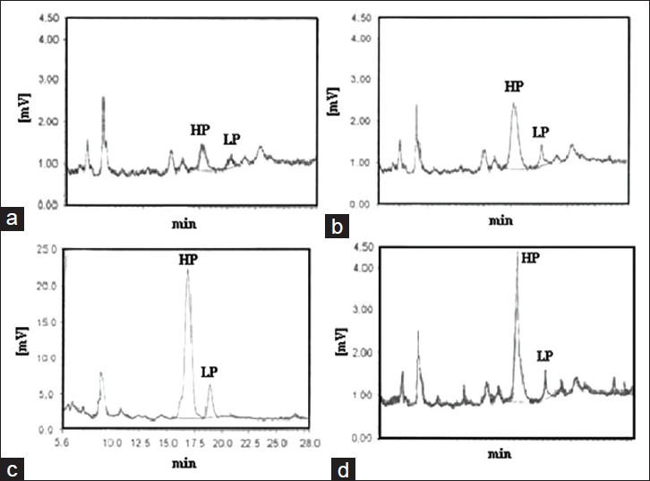 Figure 3: Chromatogram of the normal collagen tissue group I (a); untreated oral squamous cell carcinoma Group II (b); relocation time Group IIa (c); radiotherapy + selenium Group IIb (d)
