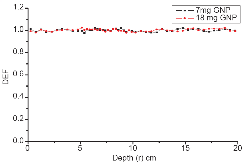 Figure 3: Variation of dose enhancement factor with depth for 15 MV X-rays at two different gold nanoparticle concentrations
