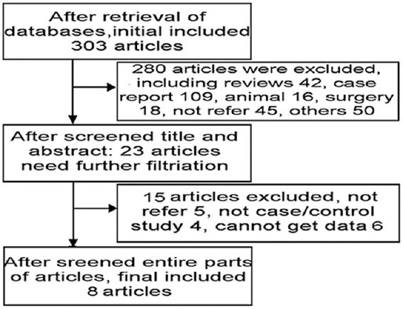 Figure 1: Filtration procedures of our meta-analysis