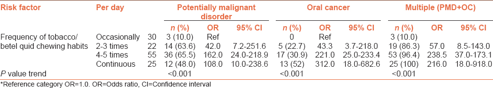 Analysis of various risk factors affecting potentially malignant