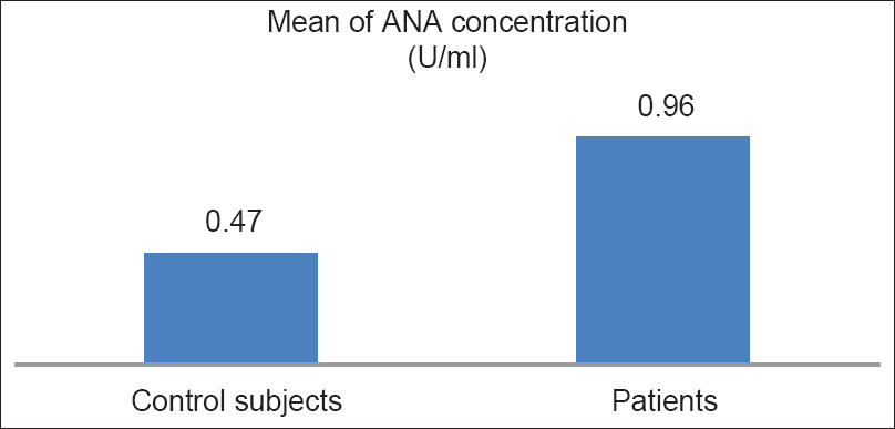 Figure 1: Mean values of ANA in patients and controls. The standard deviations of the control subjects and the patients were 0.07 and 0.25, respectively, and the difference between the two means was significant (<i>P</i> - value < 0.000). ANA = antinuclear antibody