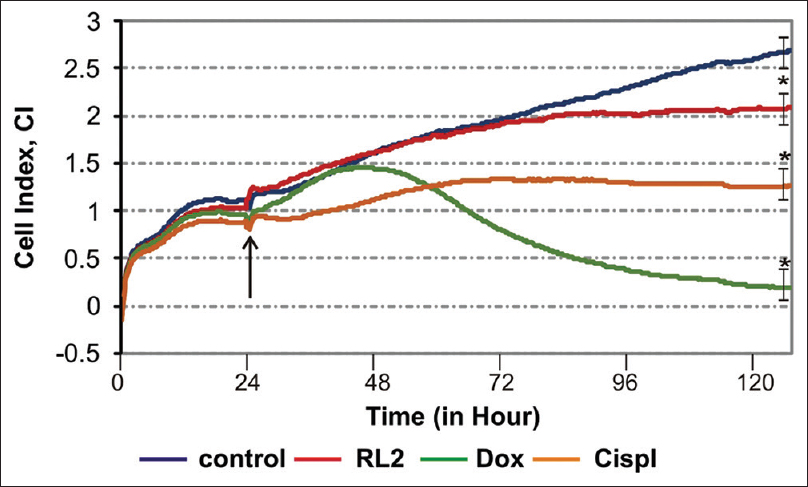 Figure 4: Typical curves of real-time monitoring of drug-mediated cytotoxicity. Endometrial cancer cells were seeded at 1,500 cells per well. Doxorubicin (0.3 μM), cisplatin (2 μg/mL), and recombinant analog of lactaptin RL2 (0.2 mg/mL) were added (indicated by arrow) 24 h later. Impedance at well's bottom was measured every 2 min. *Significantly different from control, <i>P</i> < 0.05. NS = No significant difference between groups (<i>P</i> > 0.05). Experiments were performed in triplicate