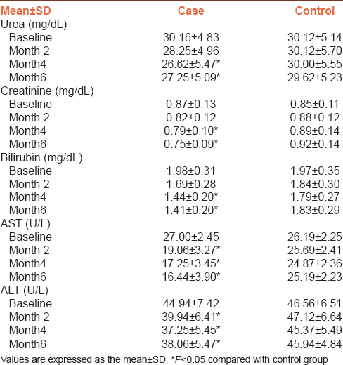 Table 2: Kidney and liver profiles in taurine and control groups