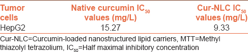 Table 2: IC<sub>50</sub> values of native curcumin and Cur-NLC in HepG2 cells as assayed by MTT cytotoxicity assay