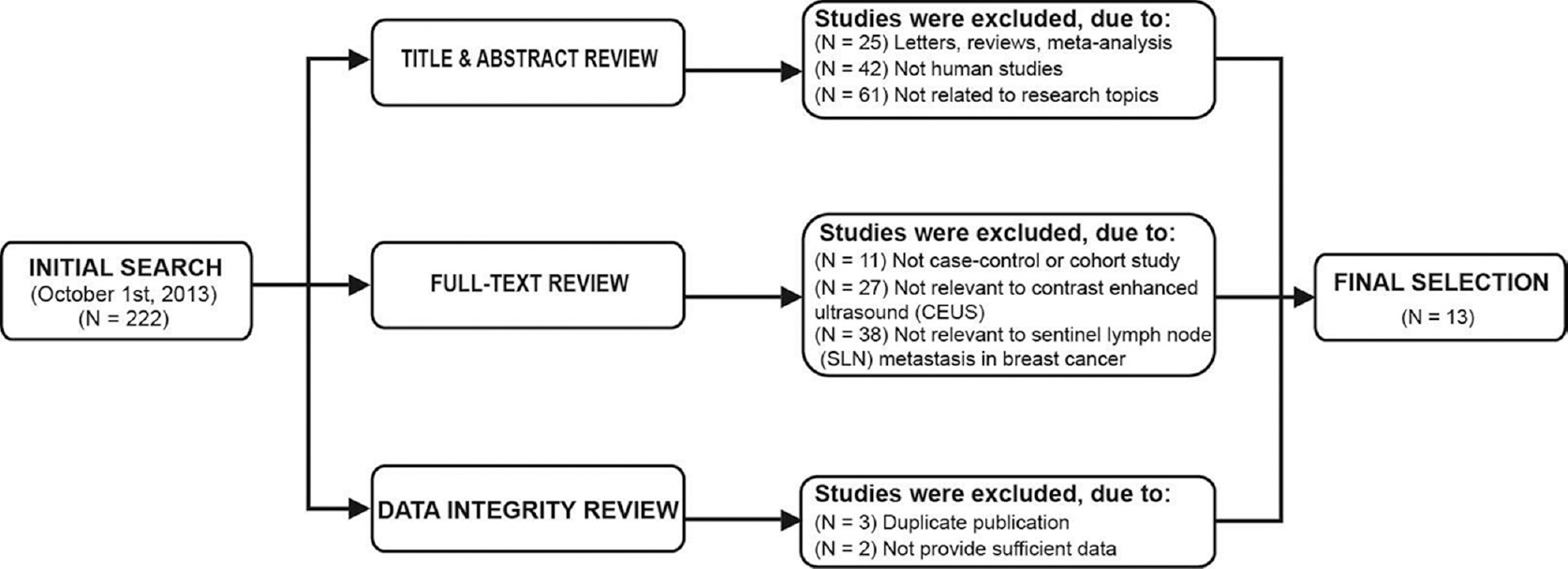 Journal of cancer research and therapeutics table of contents contrast enhanced ultrasonography in qualitative diagnosis of sentinel lymph node metastasis in breast cancer a meta analysis fandeluxe Gallery