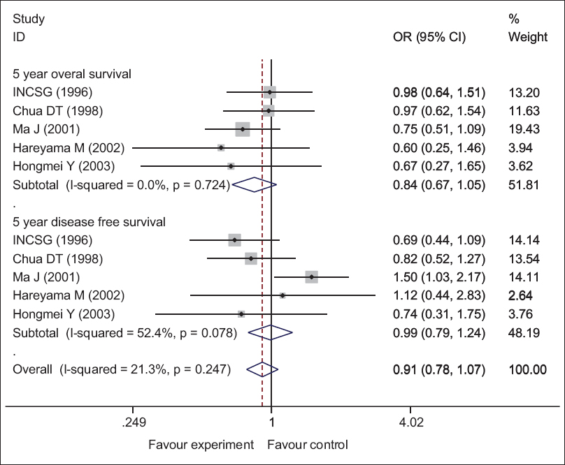 Figure 1: Forest plot for evaluation of 5 years overall survival and disease free survival