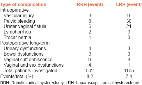 Table 2: Intraoperative and postoperative complications