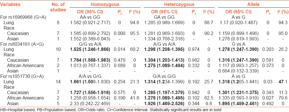 Table 2: Meta-analysis of the association between rs16969968 (G>A), rs8034191 (A>G), and rs1051730 (G>A) polymorphisms and cancer risk