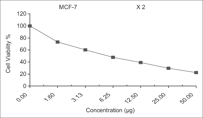 Figure 5: Inhibitory activity against breast carcinoma cells was detected for Co ion complex with IC<sub>50</sub>=5.7 μg