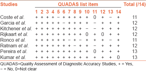 Table 3: Quality assessment of the included articles