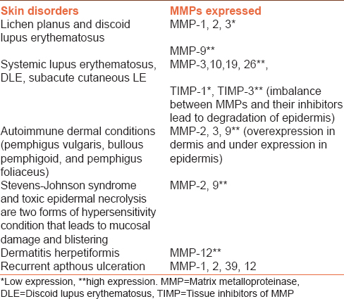 Table 4: Role of MMPs in mucocutaneous lesions