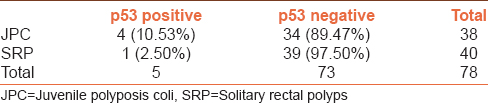 Table 3: p53 expression in cases of JPC and SRPs