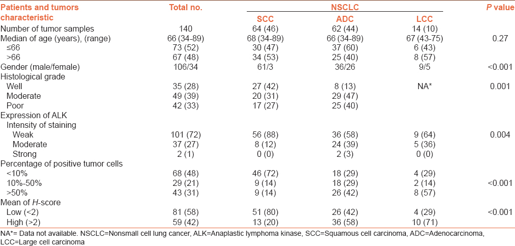 Table 1: Patients and tumor characteristics in NSCLC samples (the significance levels are shown in bold)