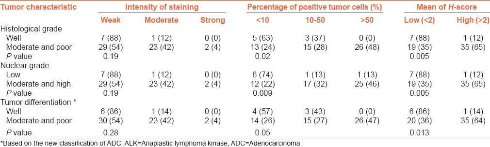Table 3: Association between the expression levels of ALK with pathological factors in ADC samples (P value; Pearson χ<sup>2</sup>), (the significance levels are shown in bold)