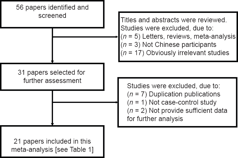 Figure 1: Paper identification and exclusion