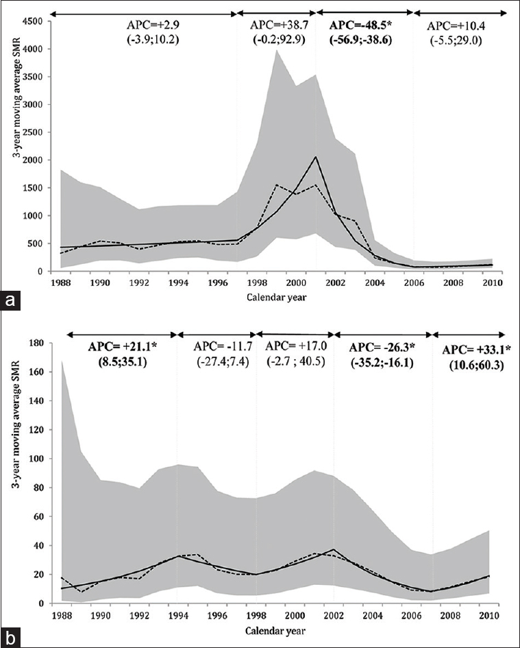 Figure 4: Sensitivity analysis for standardized mortality ratios between 1988 and 2010. (a) Scenario 1: Patients lost to follow-up were assumed to have died within the year of HIV/AIDS diagnosis. (b) Scenario 2: Patients lost to follow-up were assumed to be alive at the end of the study period. *Annual percentage change was significant with <i>P</i>< 0.05. Dashed line, 3-year moving average standardized mortality ratio; solid line, modeled curve; gray area around line, 95% confidence interval of standardized mortality ratio