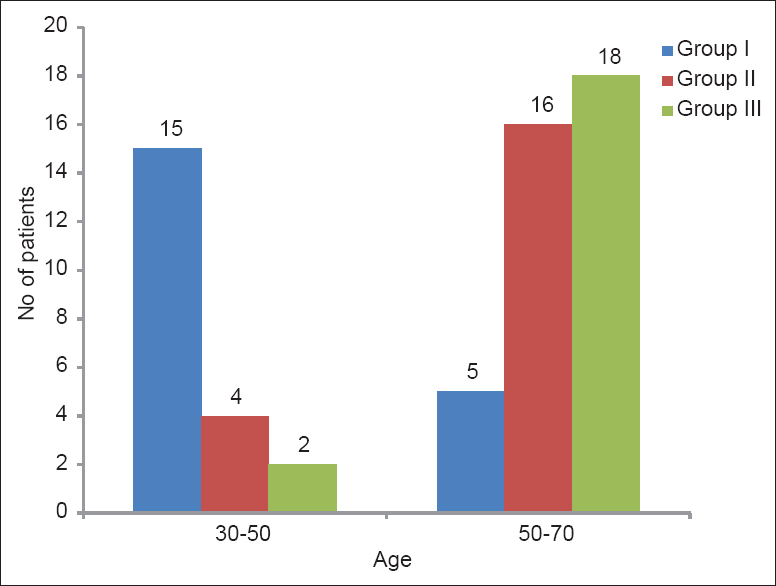 Figure 2: Age wise distribution of patient groups
