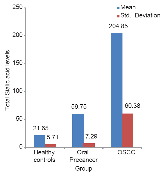 Figure 3: Total sialic acid (tsa) levels in healthy controls, oral  precancer and oscc groups