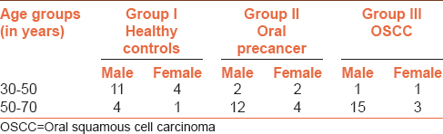 Table 1: Age and sexwise distribution of healthy controls, oral pre-cancer  and OSCC patients
