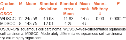 Table 4: Mann–whitney u test-tsa levels in well differenciated scc with  moderately differentiated scc