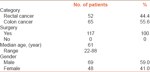 Table 2: Patient characteristic