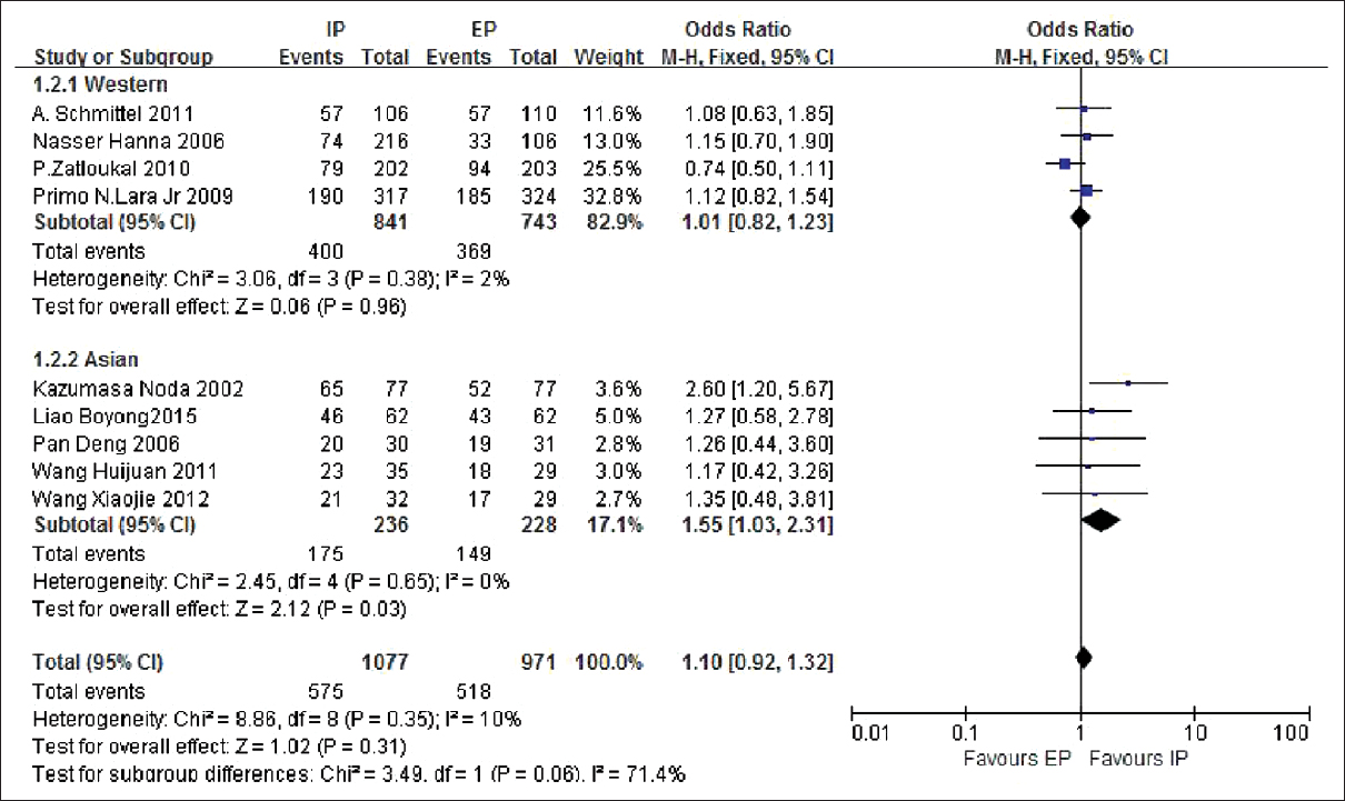 Figure 2: Overall response rate meta-analysis of irinotecan versus etoposide-based chemotherapy in extensive-stage small cell lung cancer