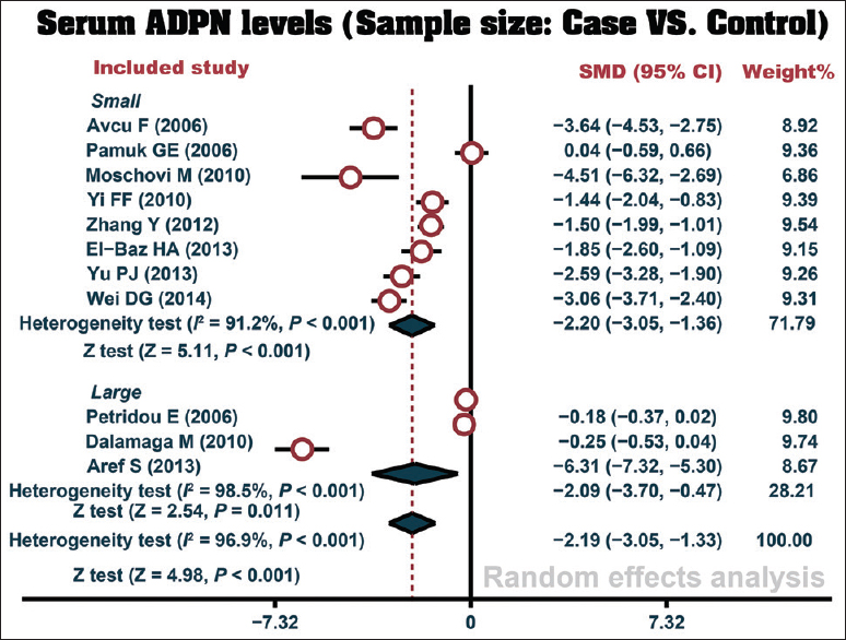 Figure 2: Forest plots of comparison between serum adiponectin levels in leukemia patients and the healthy controls in subgroup analyses by sample size
