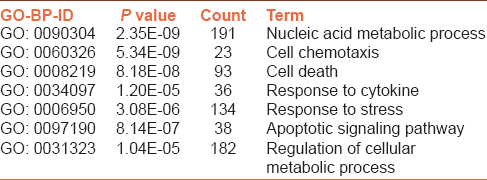 Table 4: Several significantly changed GO biological processes